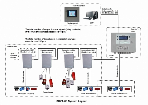 SKVA-03 up to 32 measurement channels